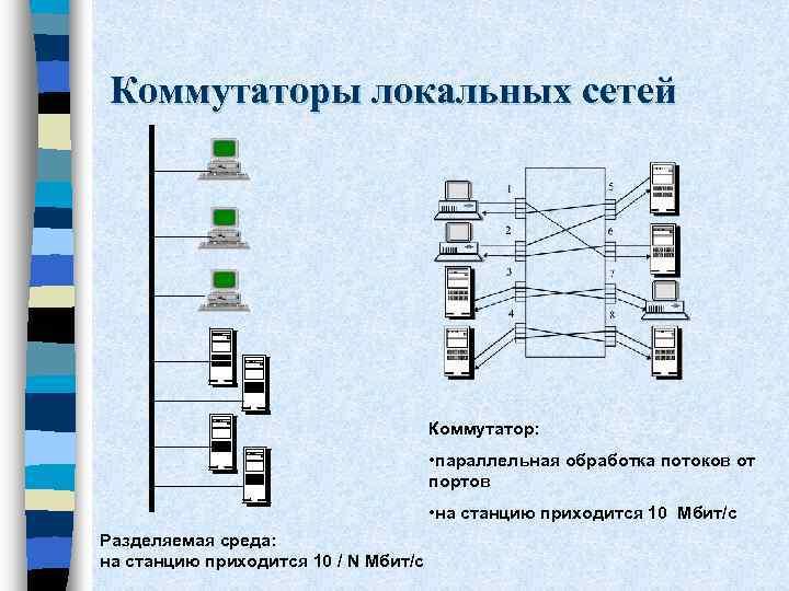 Коммутаторы локальных сетей Коммутатор: • параллельная обработка потоков от портов • на станцию приходится