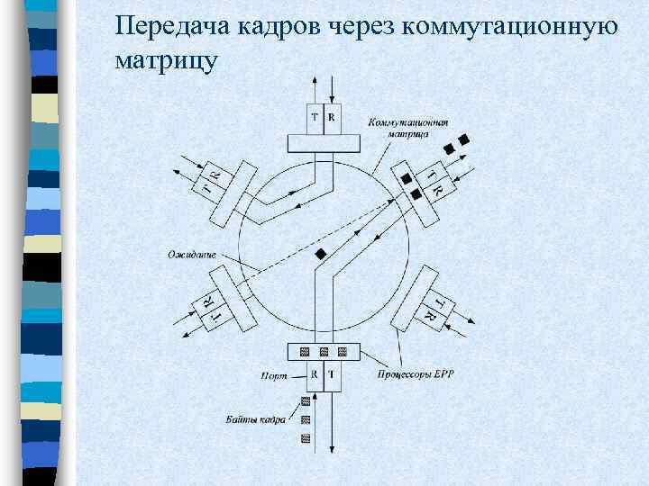 Передача кадров через коммутационную матрицу