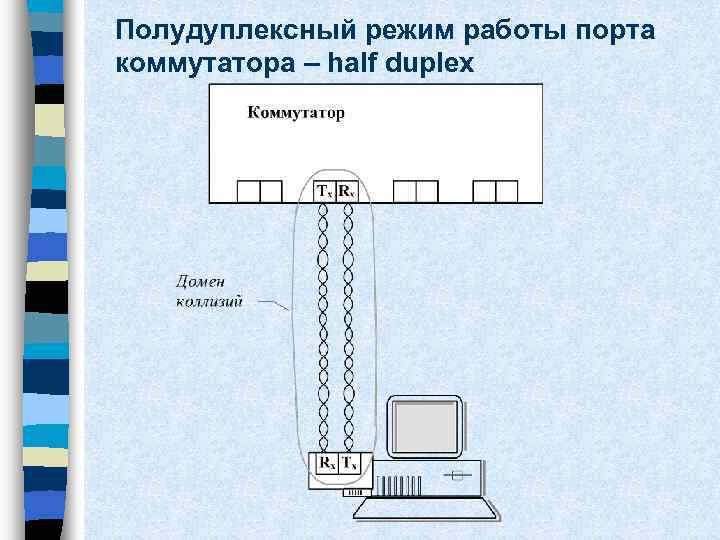 Полудуплексный режим работы порта коммутатора – half duplex