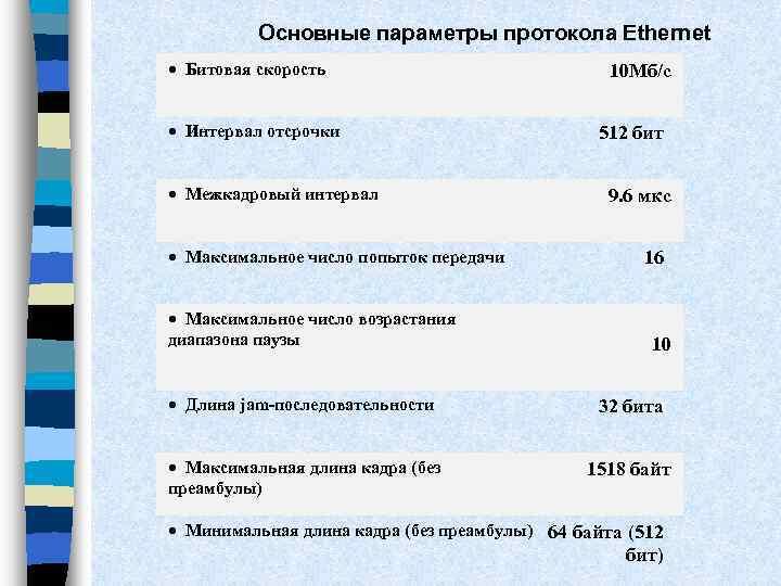 Основные параметры протокола Ethernet · Битовая скорость · Интервал отсрочки · Межкадровый интервал ·