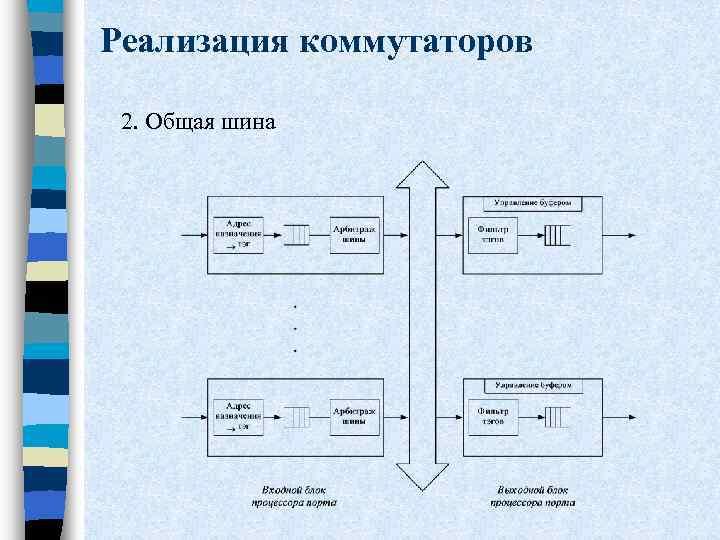 Реализация коммутаторов 2. Общая шина