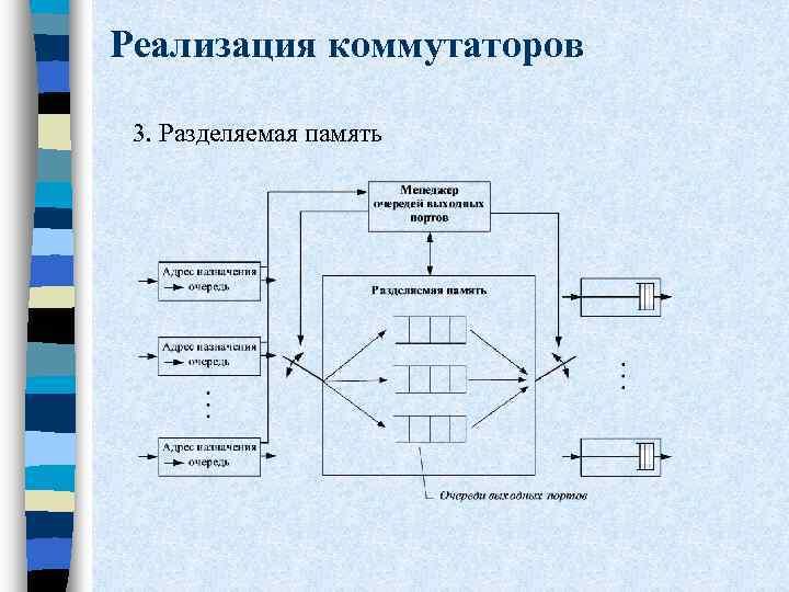 Реализация коммутаторов 3. Разделяемая память