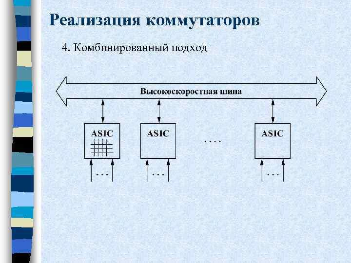 Реализация коммутаторов 4. Комбинированный подход