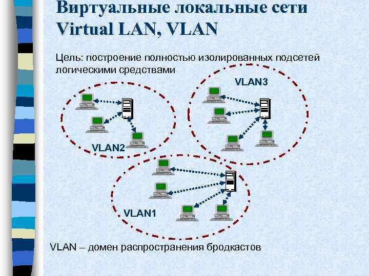 Виртуальные локальные сети Virtual LAN, VLAN Цель: построение полностью изолированных подсетей логическими средствами VLAN