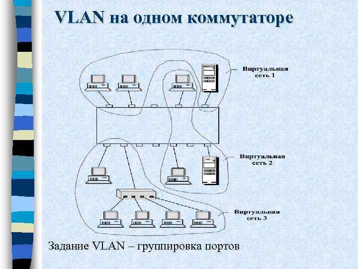 VLAN на одном коммутаторе Задание VLAN – группировка портов