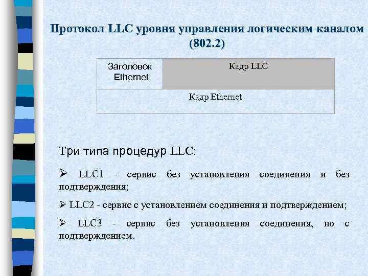 Протокол LLC уровня управления логическим каналом (802. 2) Заголовок Ethernet Кадр LLC Кадр Ethernet