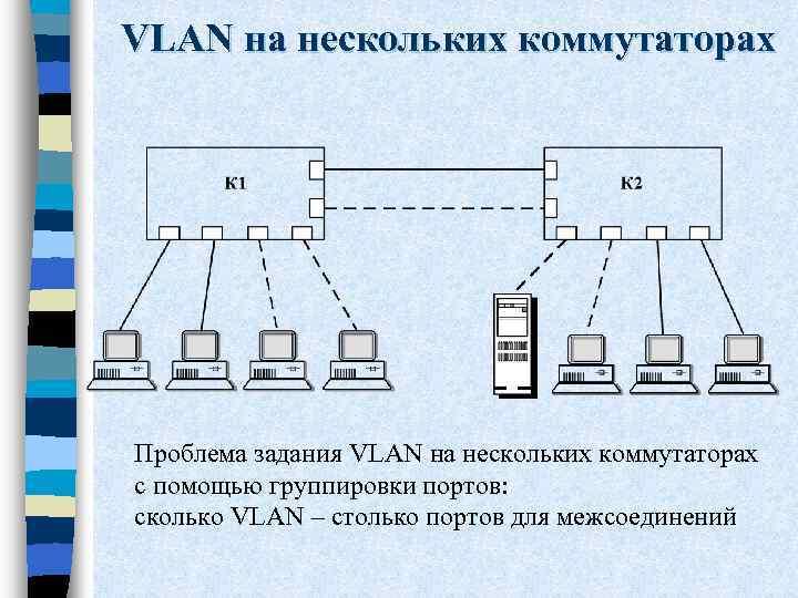 VLAN на нескольких коммутаторах Проблема задания VLAN на нескольких коммутаторах с помощью группировки портов: