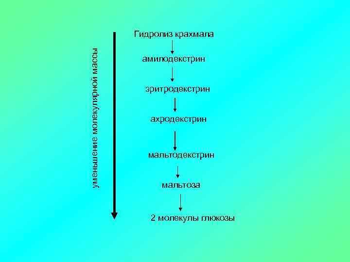 уменьшение молекулярной массы Гидролиз крахмала амилодекстрин эритродекстрин ахродекстрин мальтоза 2 молекулы глюкозы