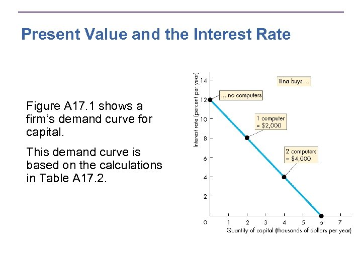 Present Value and the Interest Rate Figure A 17. 1 shows a firm's demand