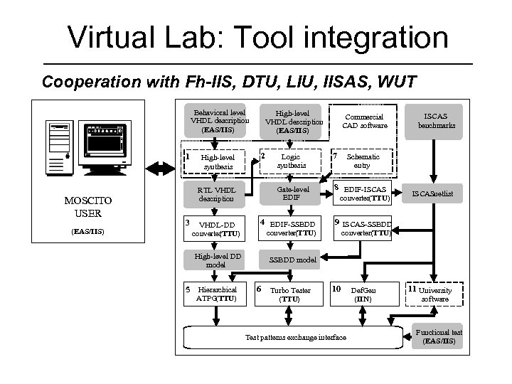 Virtual Lab: Tool integration Cooperation with Fh-IIS, DTU, LIU, IISAS, WUT Behavioral level VHDL