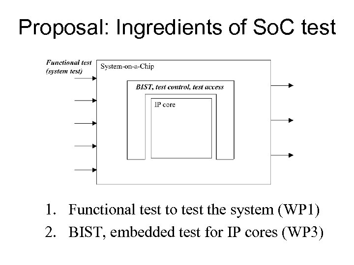 Proposal: Ingredients of So. C test 1. Functional test to test the system (WP