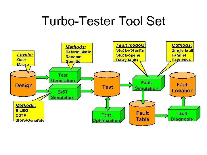 Turbo-Tester Tool Set Fault models: Levels: Gate Macro Design Deterministic Random Genetic Methods: Stuck-at-faults