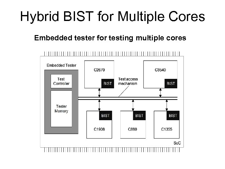 Hybrid BIST for Multiple Cores Embedded tester for testing multiple cores