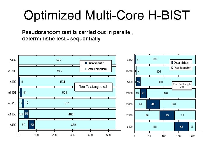 Optimized Multi-Core H-BIST Pseudorandom test is carried out in parallel, deterministic test - sequentially