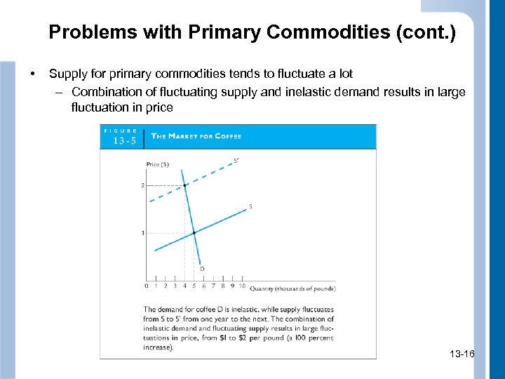 Problems with Primary Commodities (cont. ) • Supply for primary commodities tends to fluctuate