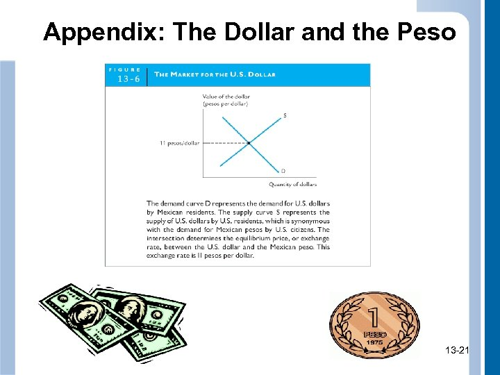 Appendix: The Dollar and the Peso 13 -21 21