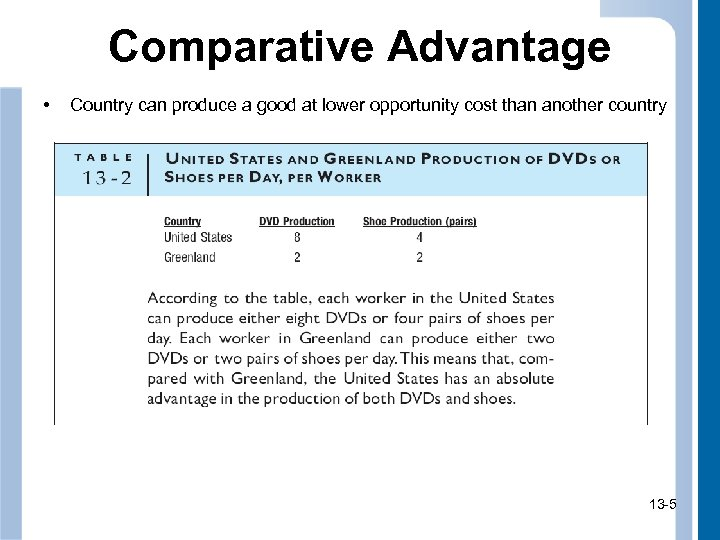 Comparative Advantage • Country can produce a good at lower opportunity cost than another