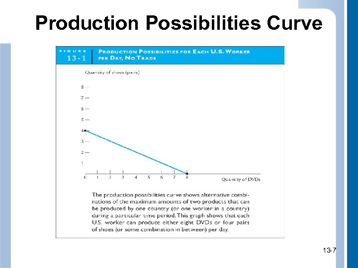 Production Possibilities Curve 13 -7 7