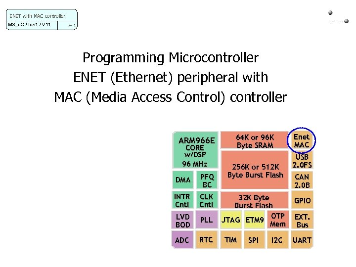 ENET with MAC controller MS_u. C / fue 1 / V 11 2 -