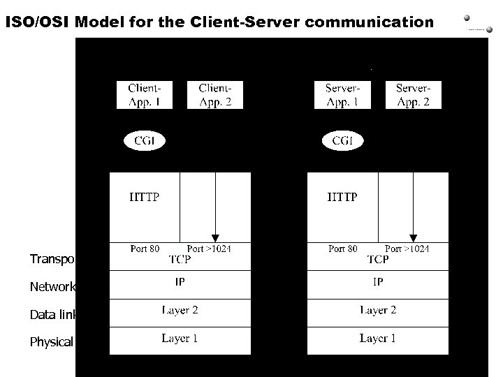 ISO/OSI Model for the Client-Server communication 16. 03. MS_u. C / fue 1 /
