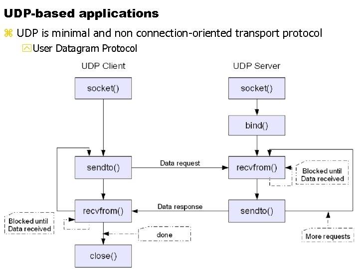 UDP-based applications 16. 03. MS_u. C / fue 1 / V 11 2018 z