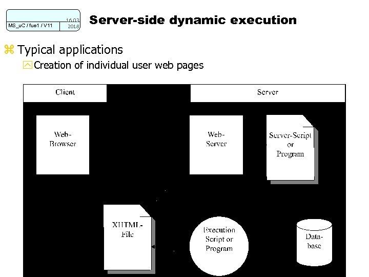 MS_u. C / fue 1 / V 11 16. 03. 2018 Server-side dynamic execution