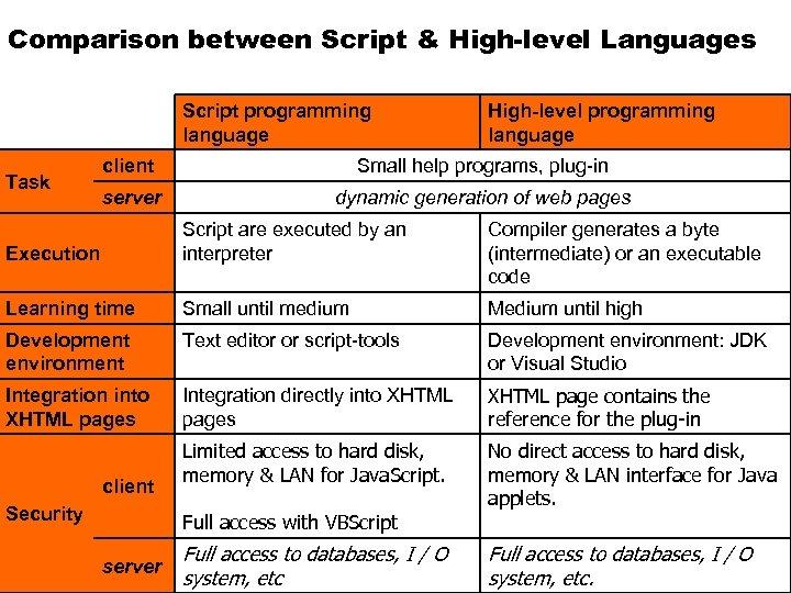 16. 03. Comparison between Script & High-level Languages MS_u. C / fue 1 /