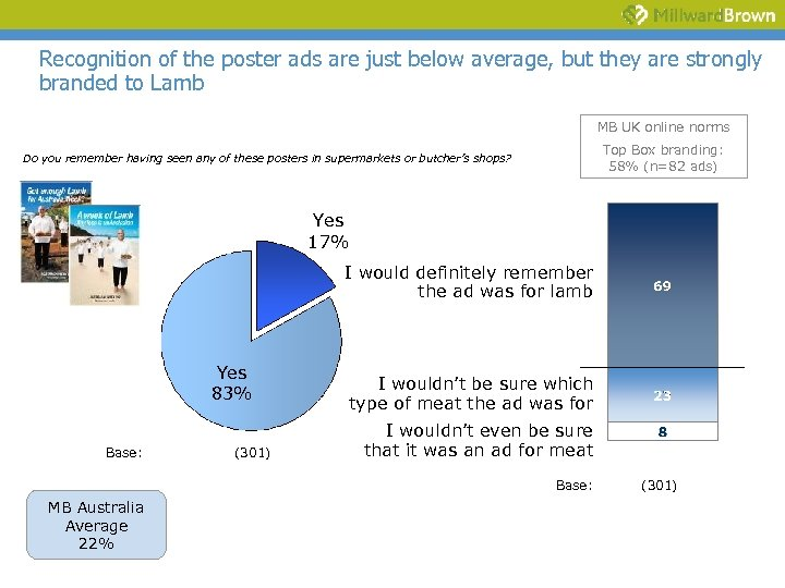 Recognition of the poster ads are just below average, but they are strongly branded