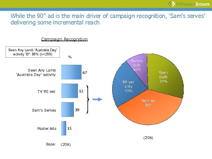 "While the 90"" ad is the main driver of campaign recognition, 'Sam's serves' delivering"