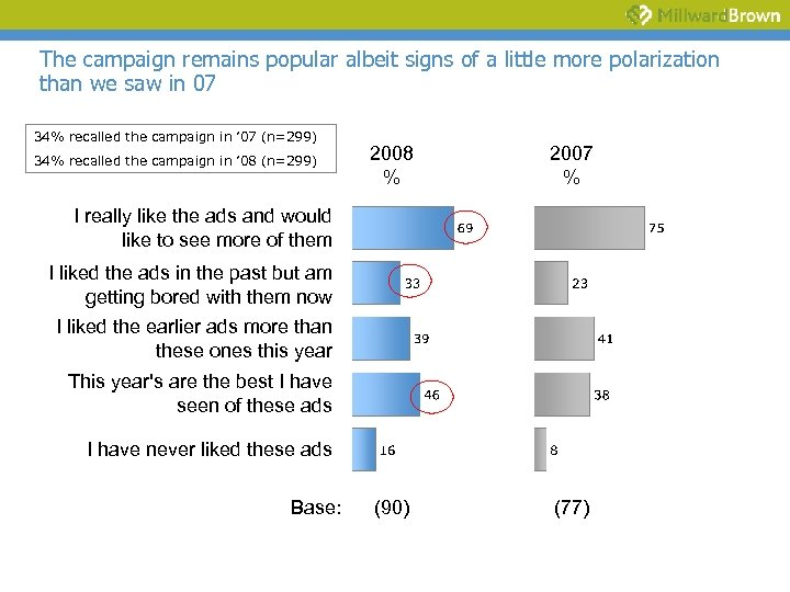 The campaign remains popular albeit signs of a little more polarization than we saw