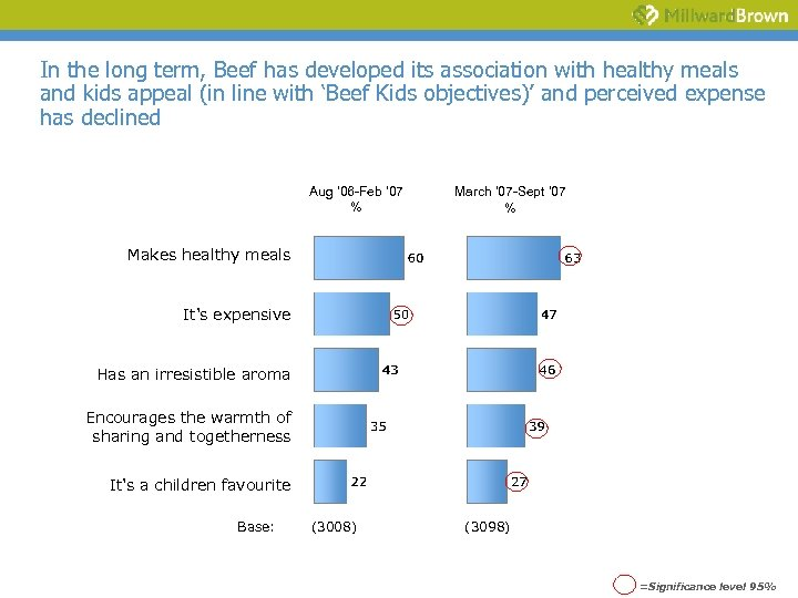 In the long term, Beef has developed its association with healthy meals and kids