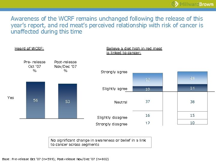 Awareness of the WCRF remains unchanged following the release of this year's report, and