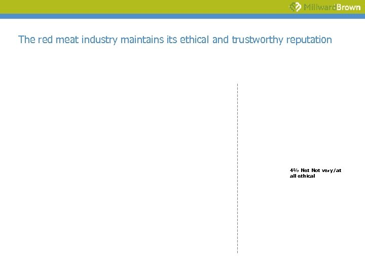 The red meat industry maintains its ethical and trustworthy reputation 4% Net Not very/at