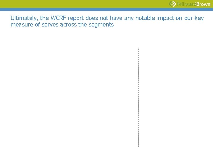 Ultimately, the WCRF report does not have any notable impact on our key measure