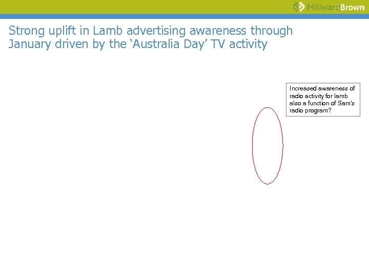 Strong uplift in Lamb advertising awareness through January driven by the 'Australia Day' TV