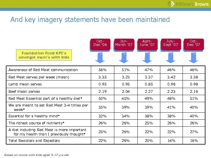 And key imagery statements have been maintained Oct. Dec ' 06 Jan. March '