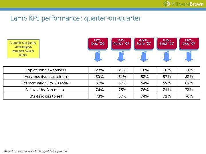 Lamb KPI performance: quarter-on-quarter Lamb targets amongst mums with kids Oct. Dec ' 06