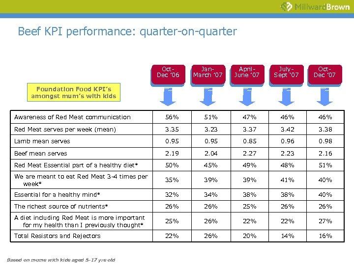 Beef KPI performance: quarter-on-quarter Oct. Dec ' 06 Jan. March ' 07 April. June