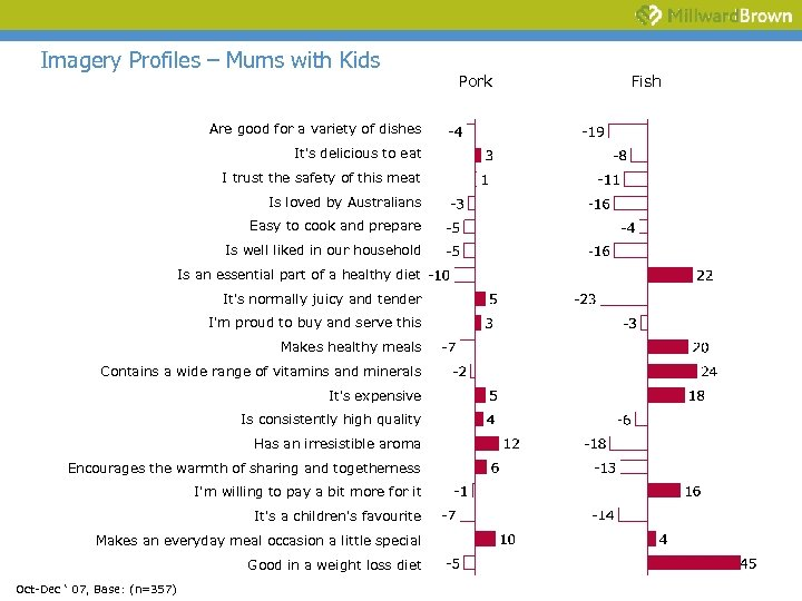 Imagery Profiles – Mums with Kids Are good for a variety of dishes It's