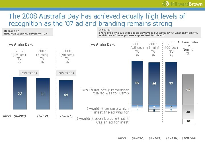 The 2008 Australia Day has achieved equally high levels of recognition as the '