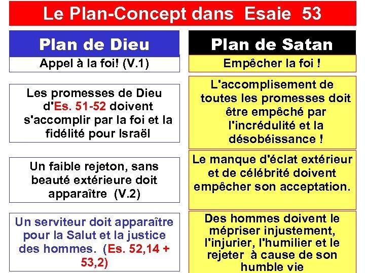 Le Plan-Concept dans Esaie 53 Plan de Dieu Plan de Satan Appel à la
