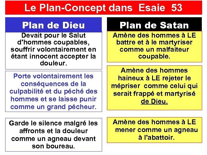 Le Plan-Concept dans Esaie 53 Plan de Dieu Plan de Satan Devait pour le