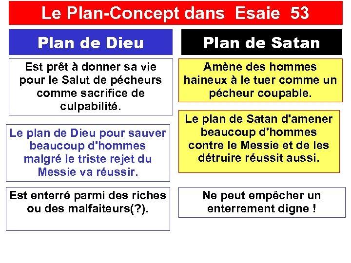 Le Plan-Concept dans Esaie 53 Plan de Dieu Plan de Satan Est prêt à