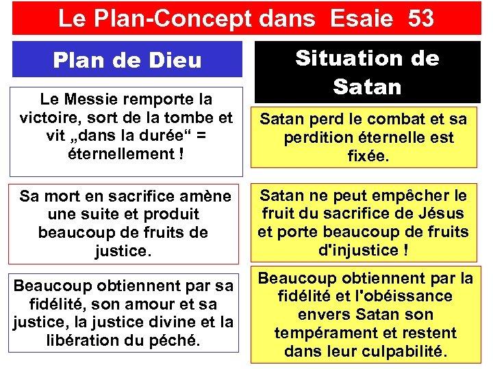 Le Plan-Concept dans Esaie 53 Situation de Satan Plan de Dieu Le Messie remporte
