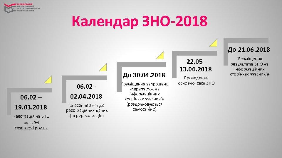 Календар ЗНО-2018 До 21. 06. 2018 До 30. 04. 2018 06. 02 – 19.