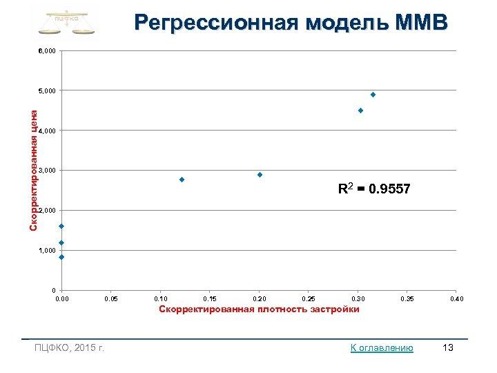 Регрессионная модель ММВ 6, 000 Скорректированная цена 5, 000 4, 000 3, 000 R