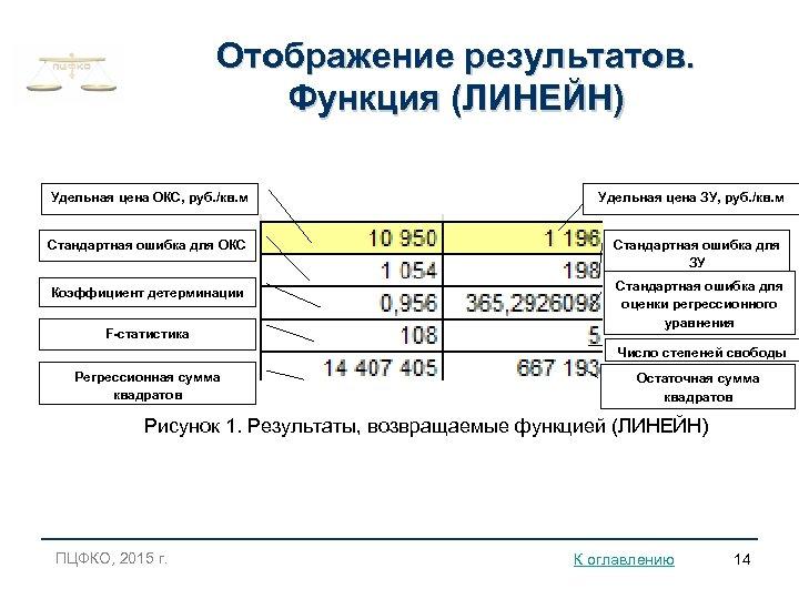 Отображение результатов. Функция (ЛИНЕЙН) Удельная цена ОКС, руб. /кв. м Удельная цена ЗУ, руб.