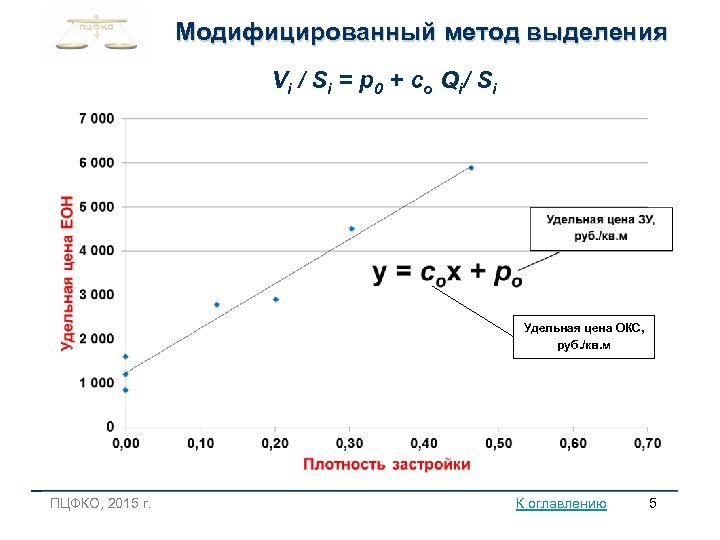 Модифицированный метод выделения V i / S i = p 0 + cо Q
