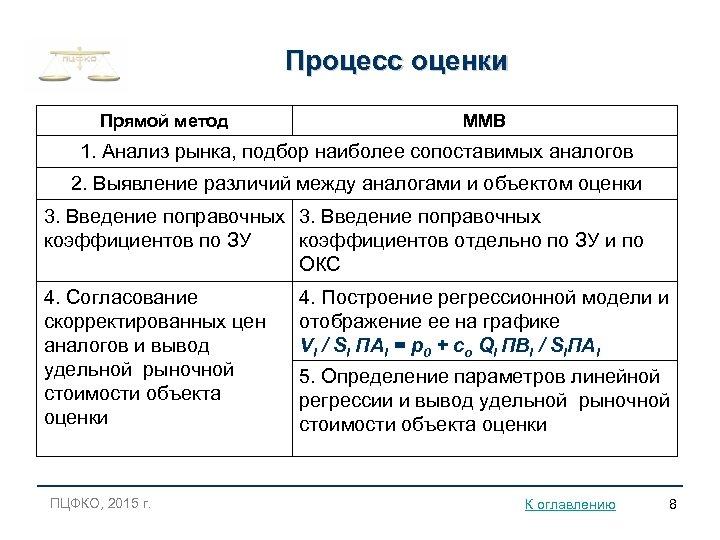 Процесс оценки Прямой метод ММВ 1. Анализ рынка, подбор наиболее сопоставимых аналогов 2. Выявление