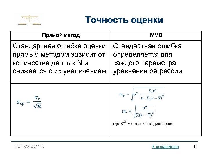 Точность оценки Прямой метод Стандартная ошибка оценки прямым методом зависит от количества данных N